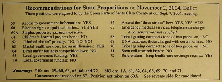 A list of Green Party of Santa Clara County Positions on the Nov. 2nd Ballot.