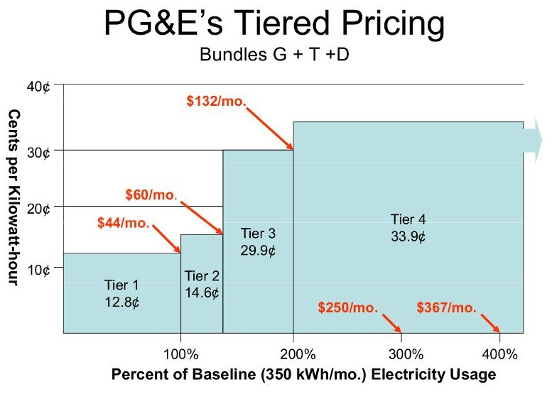 Curly That Price Is About Six Cents Per Kilowatt Hour Bruce Explained How Market Forces Work With The Following Graph Of California S Pricing By