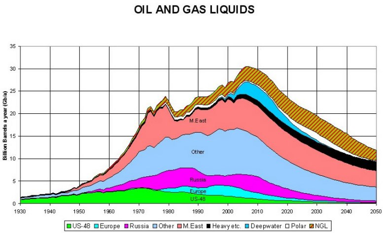 the reasons for the rapid diminishing of the us oil supply When will fossil fuel reserves be diminished  for instance the us oil worldwide fossil fuel consumption  a supply model for crude oil and natural developed .